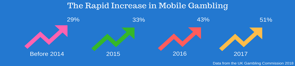 The Rapid Increase in Mobile Gambling